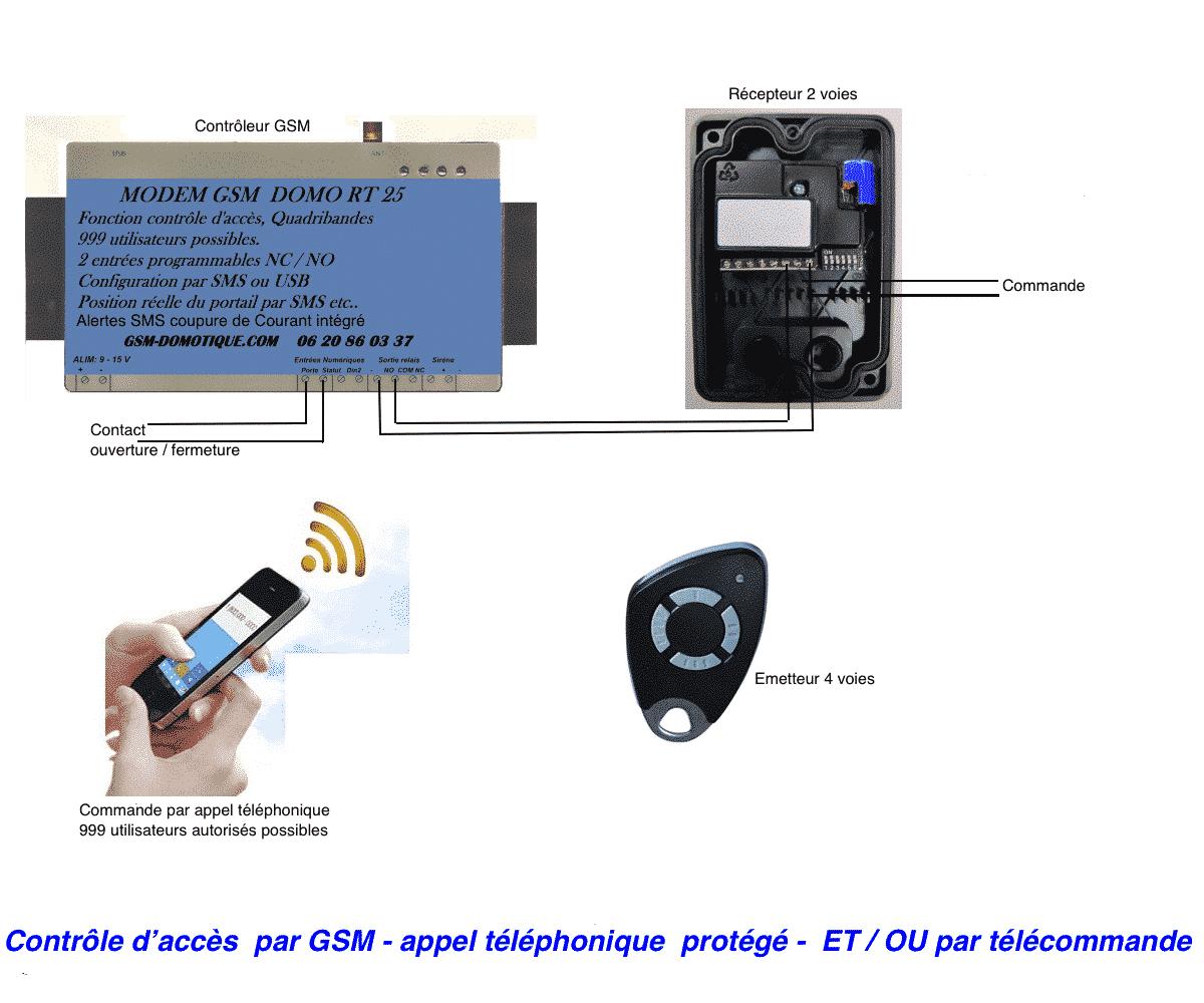 controle-dacces-GSM-DOMOTIQUE