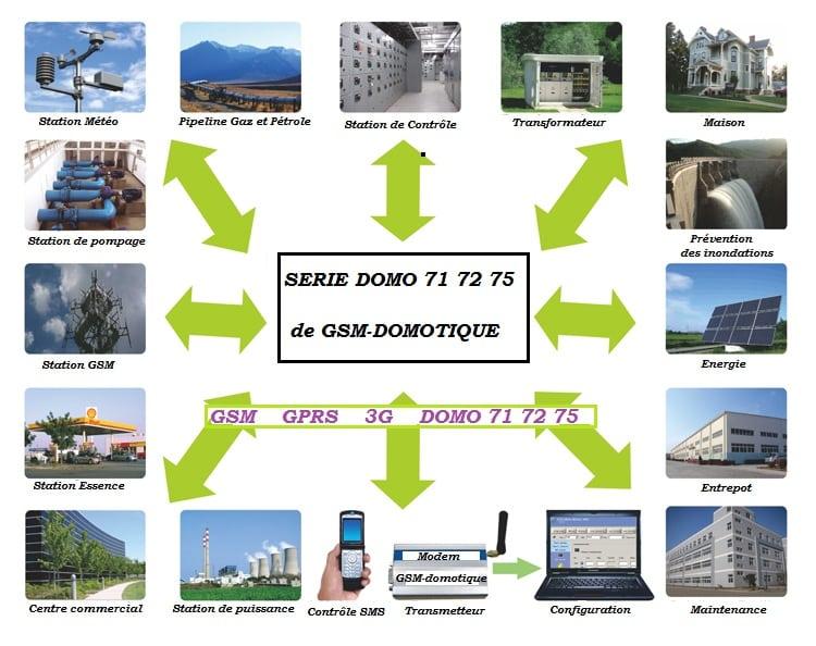 Modem GSM 8 entrées et 4 sorties