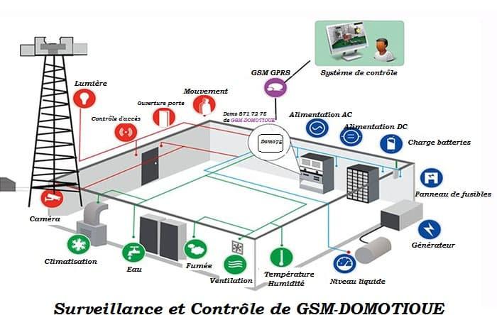 contrôleur GSM 8 entrées et 4 sorties