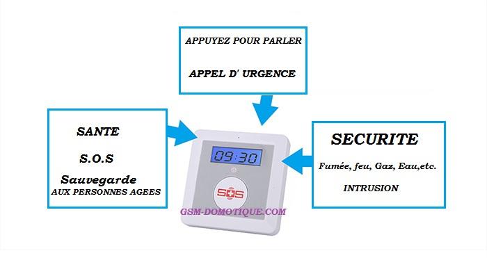 Alarme par GSM avec protection des personnes âgées