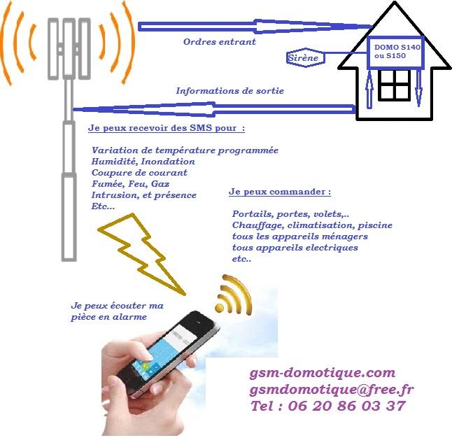 Domotique prête à fonctionner - l'innovation de GSMDOMOTIQUE
