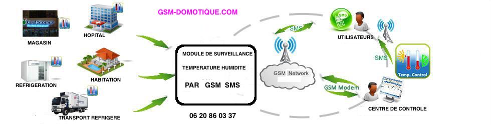 Alertes par SMS et APPELS température humidité 230V