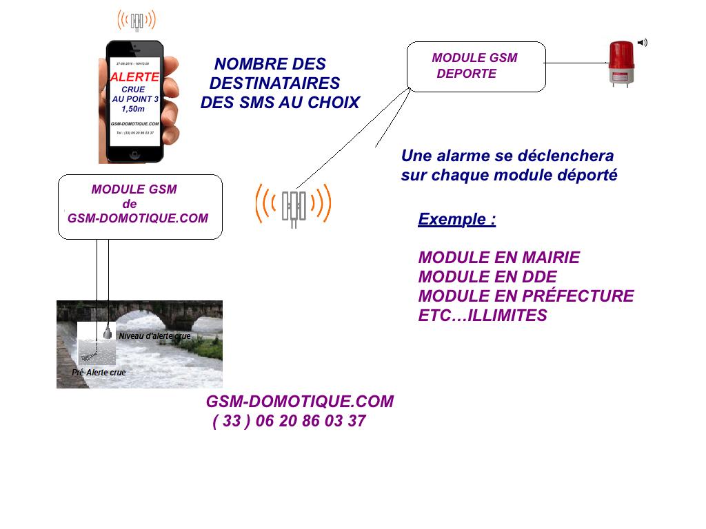 Surveillance des inondations et alerte de crues par sms