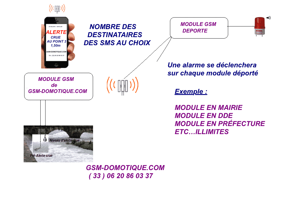 alertes-sms-crues-reliees