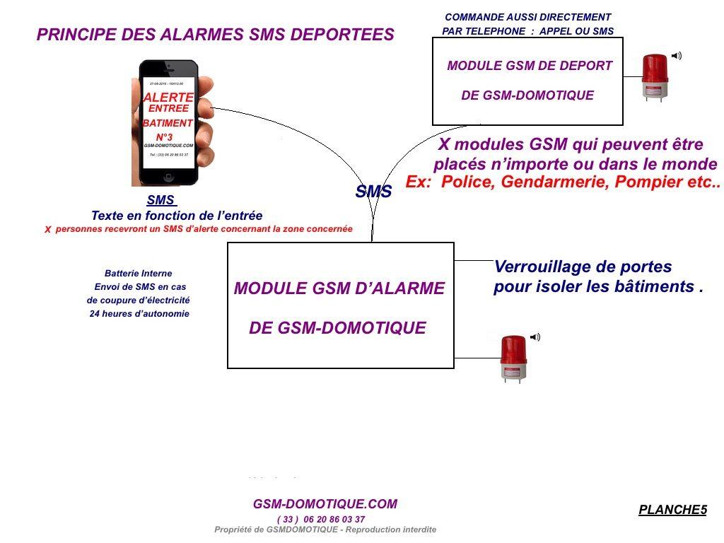 securite-dans-les-etablissements-scolaires-en-utilisant-les-alertes-sms-deportees