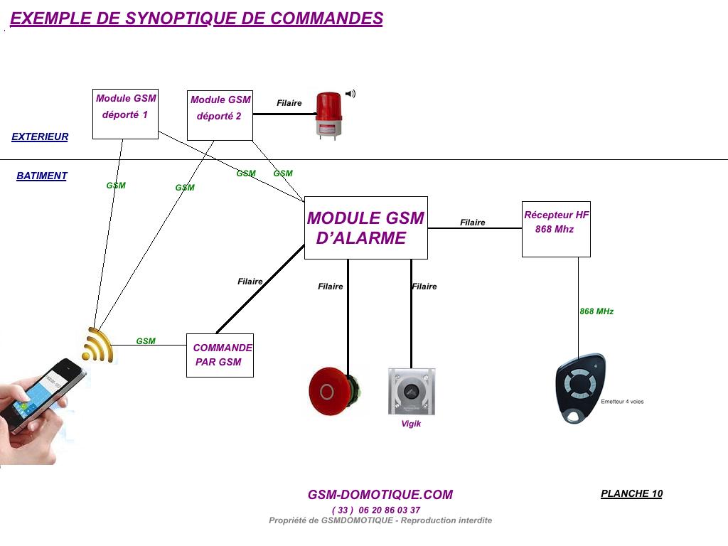 SYNOPTIQUE-COMMANDES