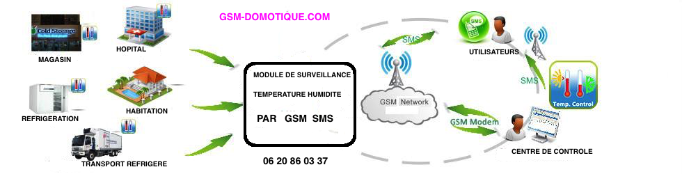 ALARMES-DE -TEMPERATURES-PAR-SMS