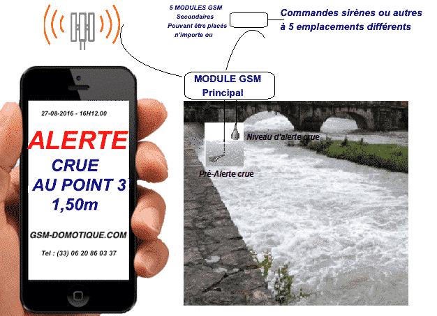 SURVEILLANCES-CRUES-PAR-SMS2
