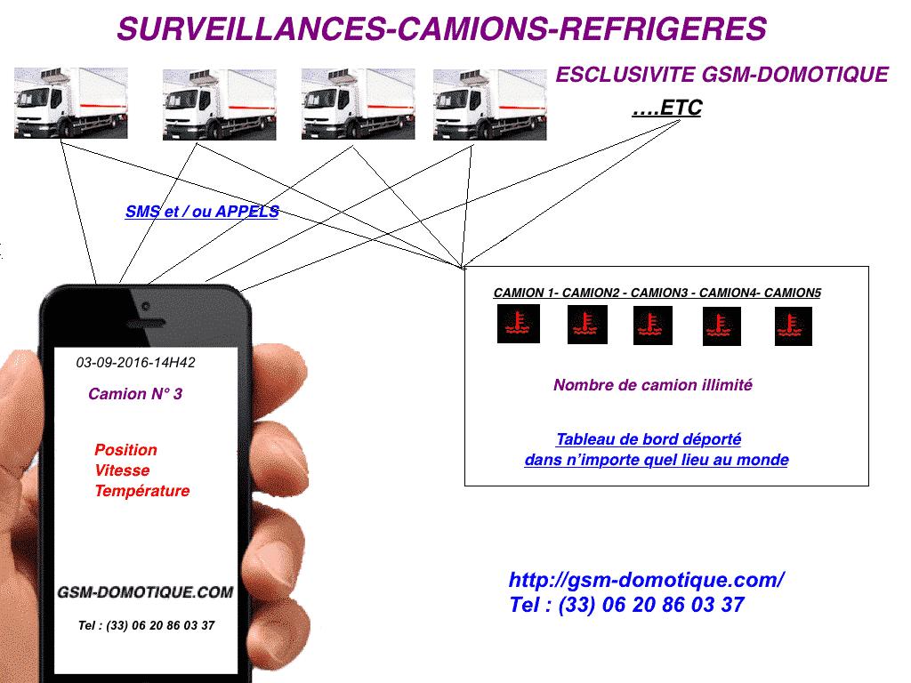 Utilitaire frigorifique surveillance temperature et position GPS