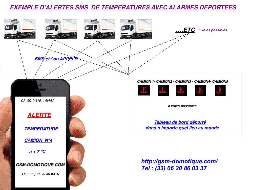 ALARMES -TEMPERATURES-DEPORTEES
