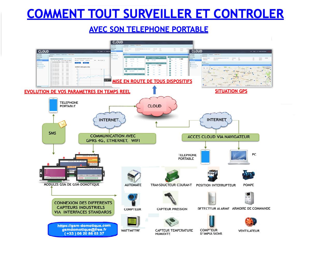 COMMENT-TOUT-SURVEILLER-ET-CONTROLER-AVEC-SON-TELEPHONE-PORTABLE-ET-LE-CLOUD-DE-GSM-DOMOTIQUE