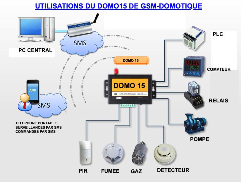 UTILISATIONS-DOMO15-GSM-DOMOTIQUE