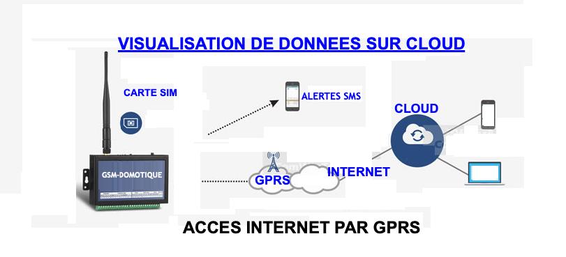 GSM-DOMOTIQUE-ENREGISTREMENT-DES-DONNEES-SUR-CLOUD